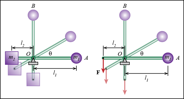 Kinetics - Particle work and energy